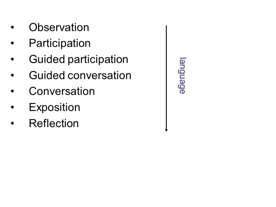 Observation Participation Guided participation Guided conversation Conversation Exposition Reflection language representation