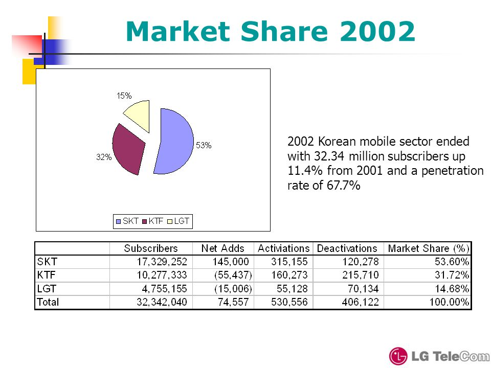 Market Share 2002 2002 Korean mobile sector ended with 32.34 million subscribers up 11.4% from 2001 and a penetration rate of 67.7%