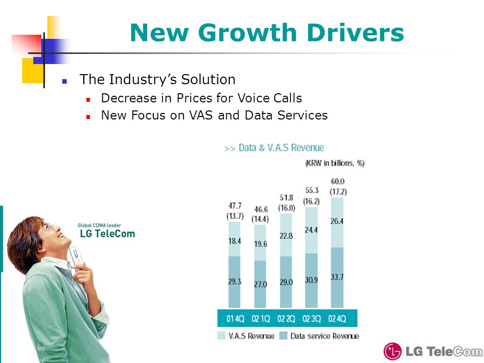 New Growth Drivers The Industry's Solution Decrease in Prices for Voice Calls New Focus on VAS and Data Services