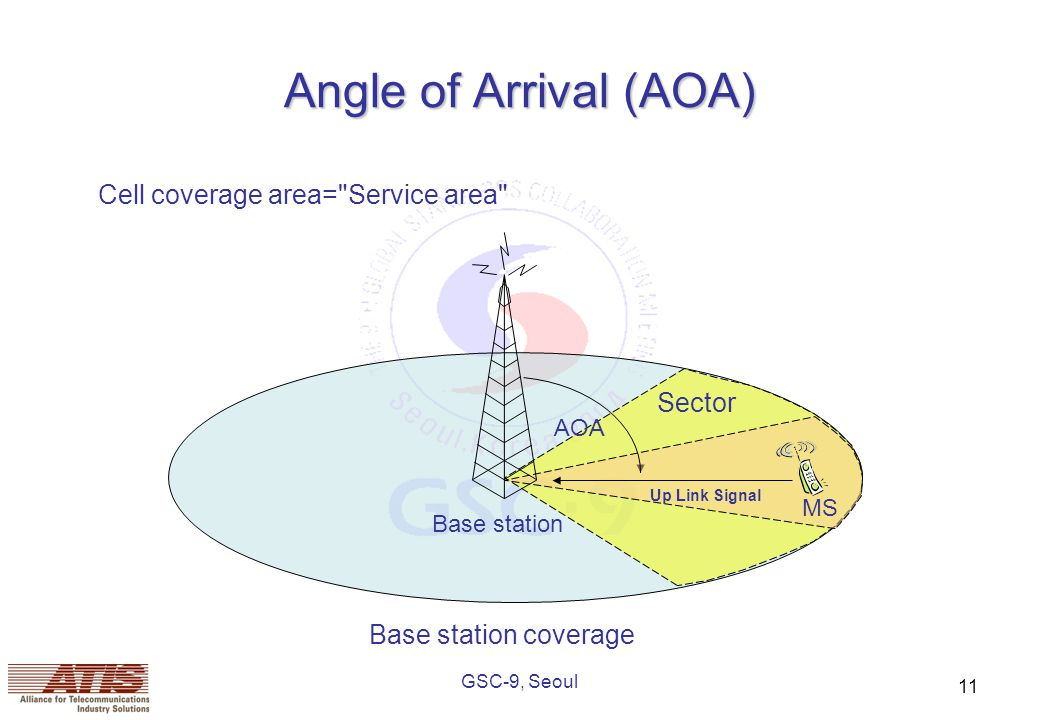 GSC-9, Seoul 11 Angle of Arrival (AOA) Cell coverage area= Service area Base station coverage Base station Sector MS AOA Up Link Signal