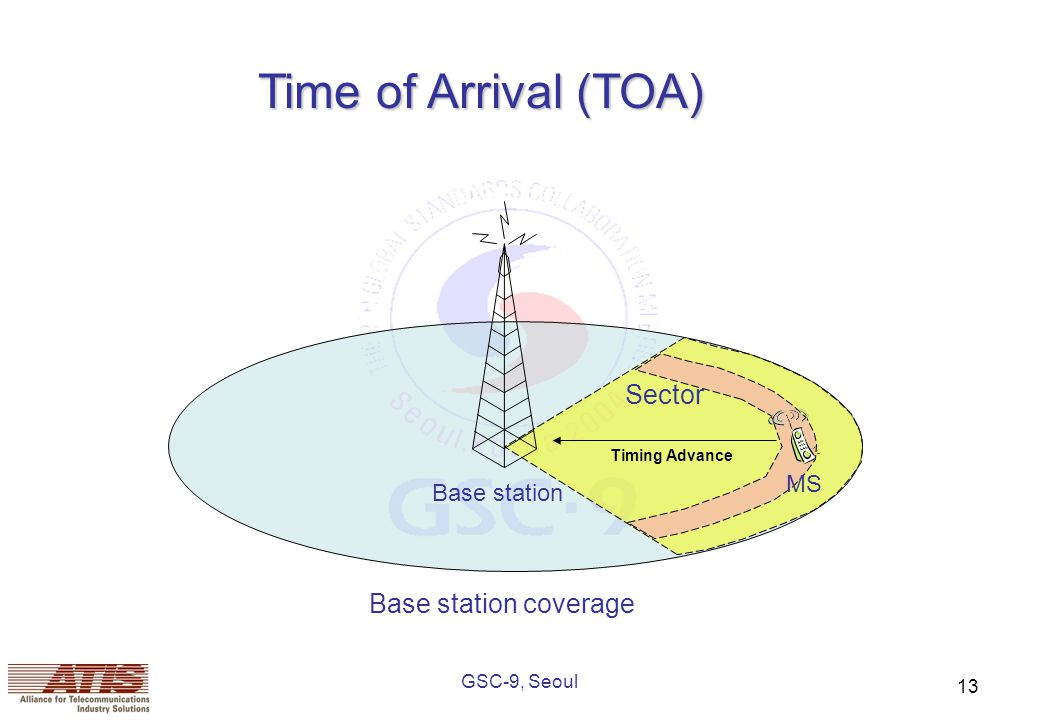 GSC-9, Seoul 13 Base station Base station coverage Sector MS Time of Arrival (TOA) Timing Advance