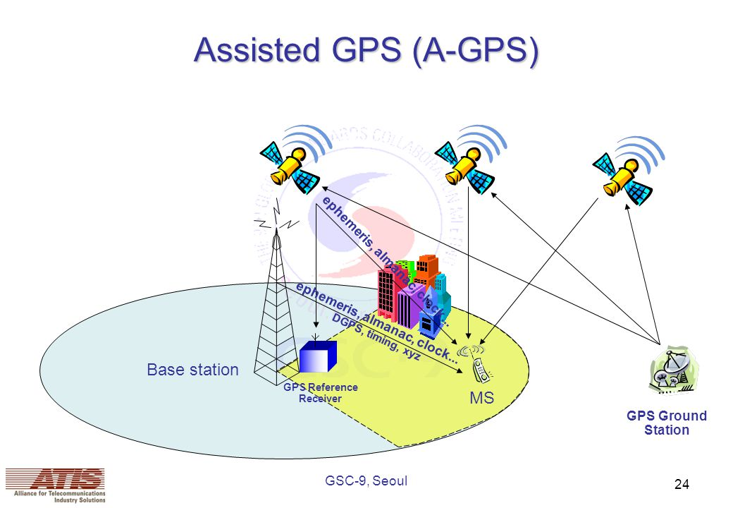 GSC-9, Seoul 24 Assisted GPS (A-GPS) Base station MS GPS Reference Receiver ephemeris, almanac, clock...