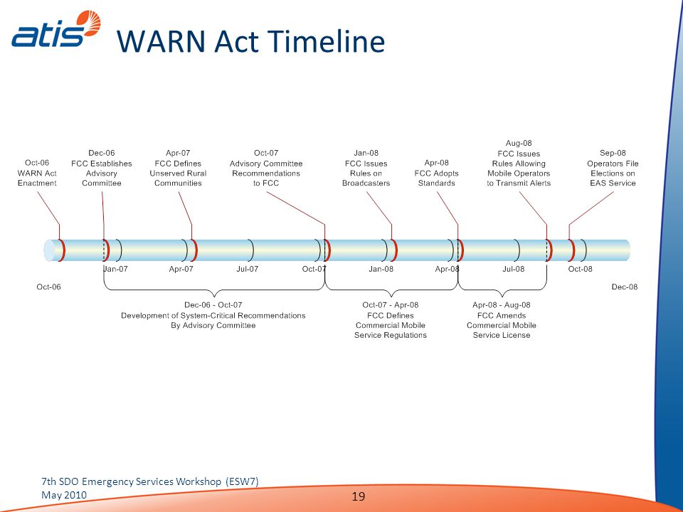 WARN Act Timeline 7th SDO Emergency Services Workshop (ESW7) May 2010 19