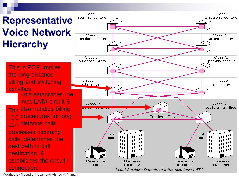 Modified by Masud-ul-Hasan and Ahmad Al-Yamani 12 Representative Voice Network Hierarchy This is an end office (CO) in hierarchy contains a switch tha