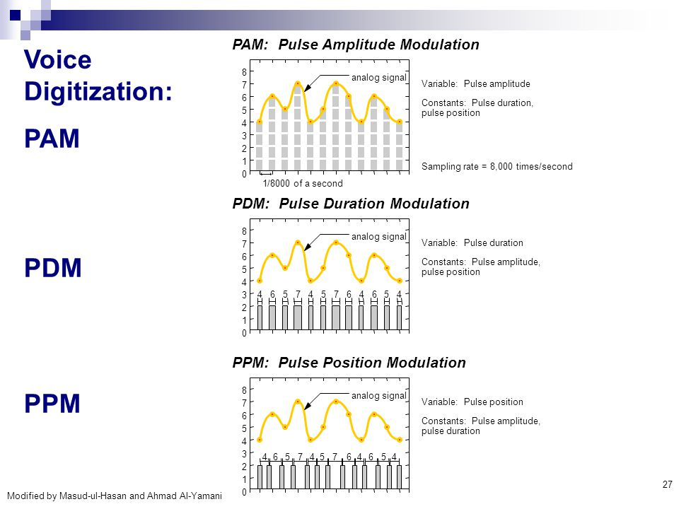 Modified by Masud-ul-Hasan and Ahmad Al-Yamani 27 Voice Digitization: PAM PDM PPM