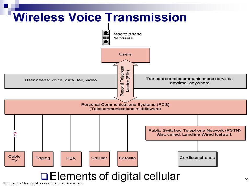 Modified by Masud-ul-Hasan and Ahmad Al-Yamani 55 Wireless Voice Transmission  Elements of digital cellular