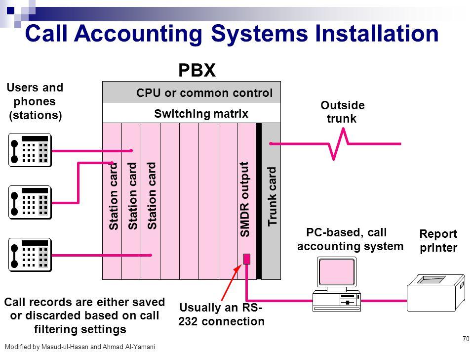 Modified by Masud-ul-Hasan and Ahmad Al-Yamani 70 Call Accounting Systems Installation