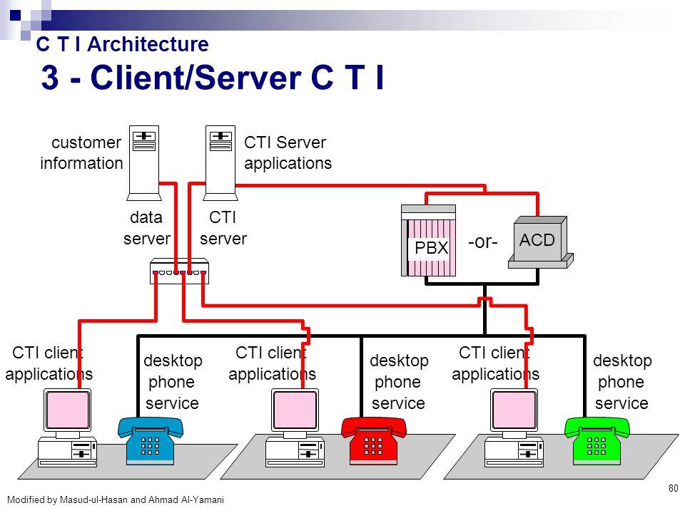 Modified by Masud-ul-Hasan and Ahmad Al-Yamani 80 C T I Architecture 3 - Client/Server C T I