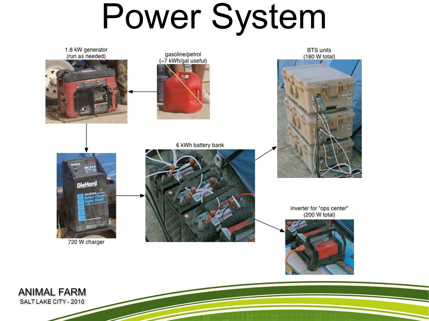 Power System ANIMAL FARM SALT LAKE CITY - 2010 ANIMAL FARM SALT LAKE CITY - 2010