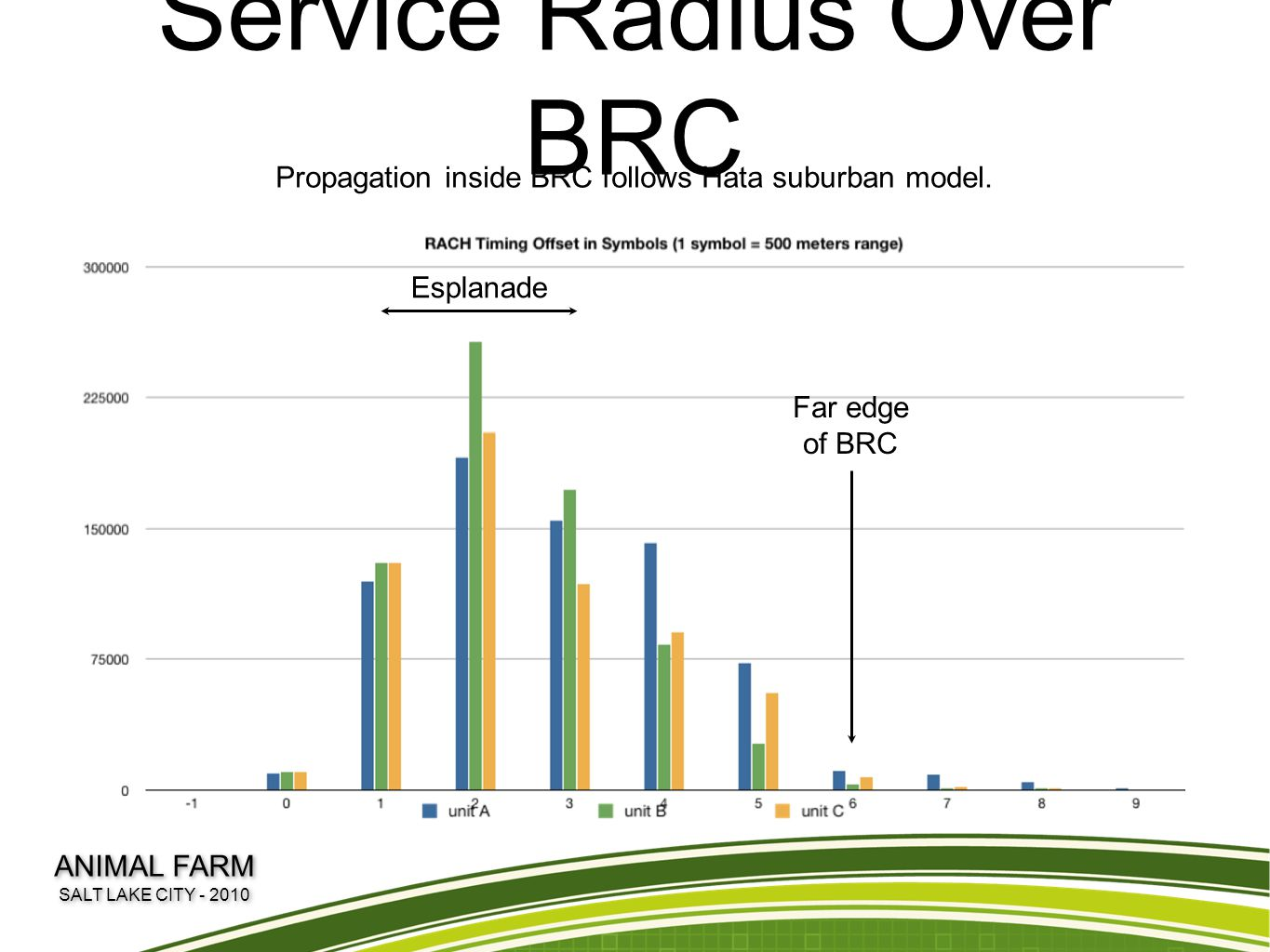 Service Radius Over BRC Esplanade Far edge of BRC Propagation inside BRC follows Hata suburban model. ANIMAL FARM SALT LAKE CITY - 2010 ANIMAL FARM SA