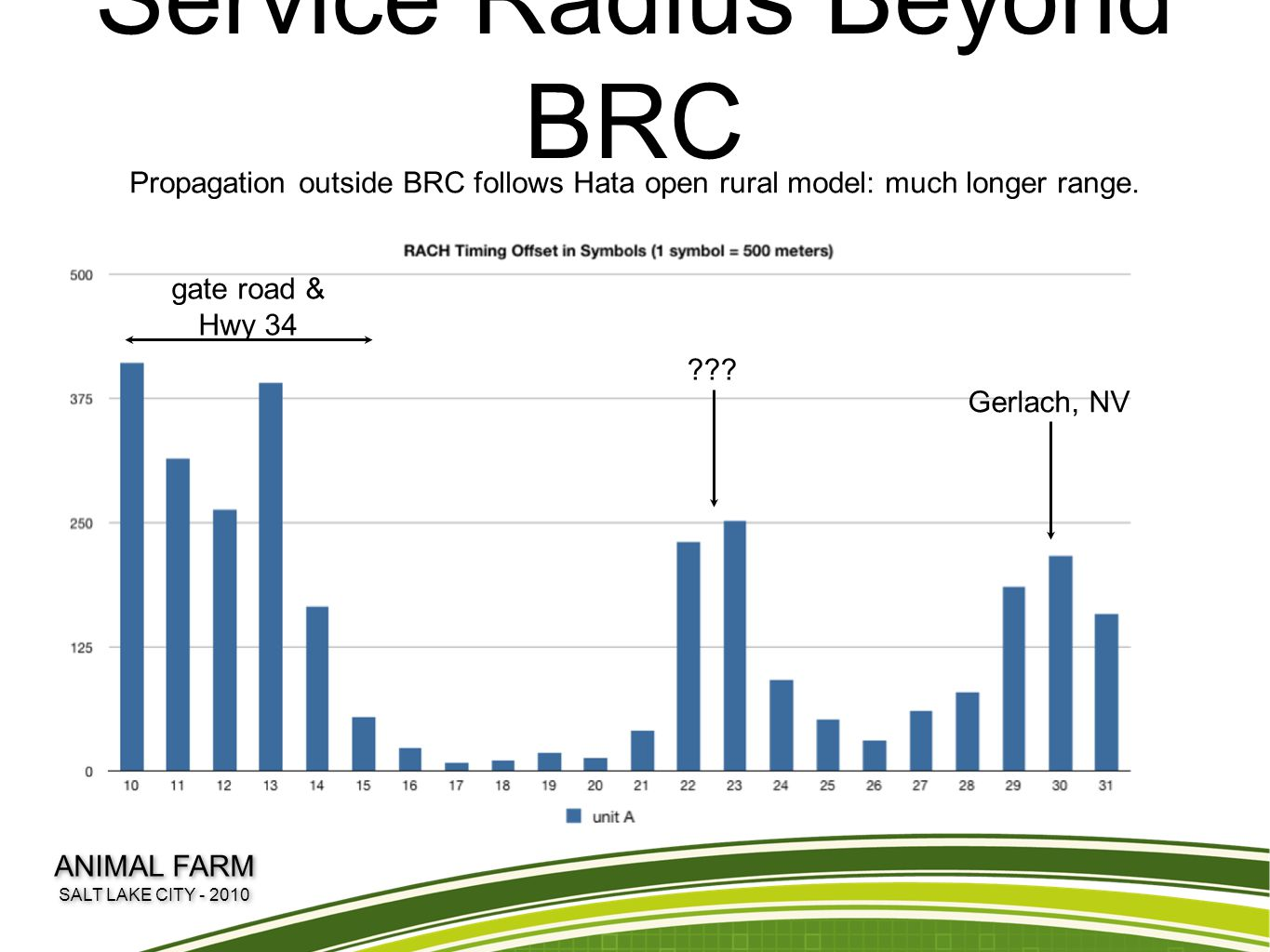 Service Radius Beyond BRC Propagation outside BRC follows Hata open rural model: much longer range. gate road & Hwy 34 ??? Gerlach, NV ANIMAL FARM SAL