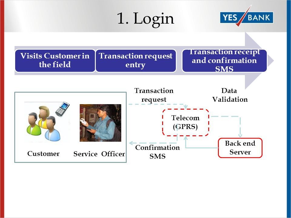Visits Customer in the field Transaction request entry Transaction receipt and confirmation SMS Telecom (GPRS) Back end Server Transaction request Con