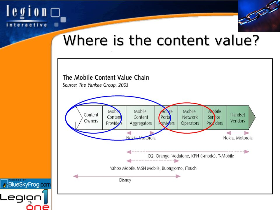 Where is the content value?