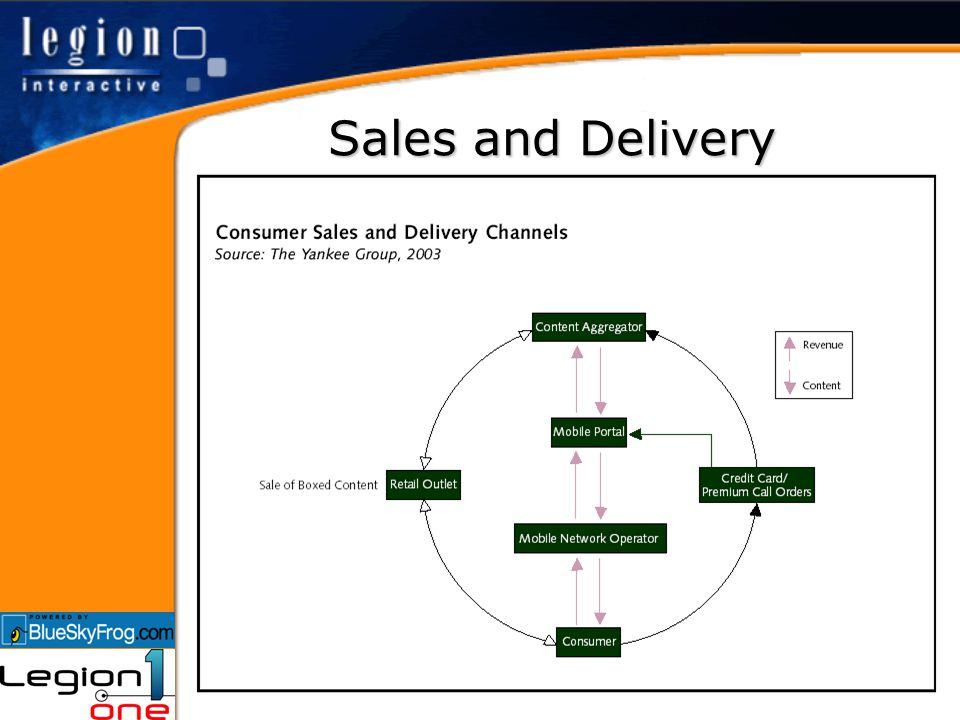 Sales and Delivery