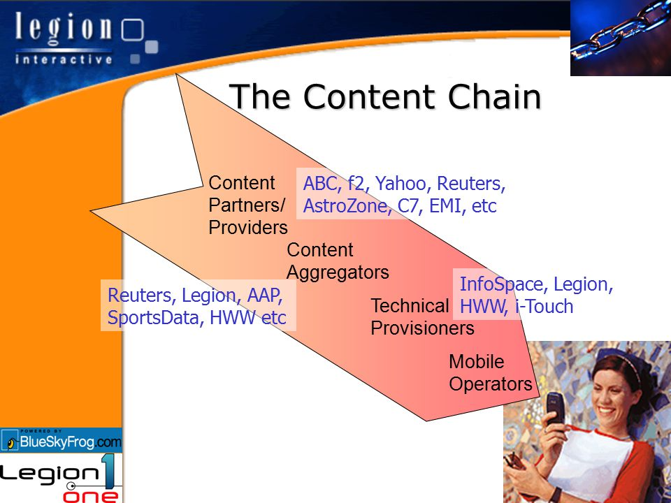 The Content Chain Content Aggregators Technical Provisioners Mobile Operators Content Partners/ Providers ABC, f2, Yahoo, Reuters, AstroZone, C7, EMI, etc Reuters, Legion, AAP, SportsData, HWW etc InfoSpace, Legion, HWW, i-Touch