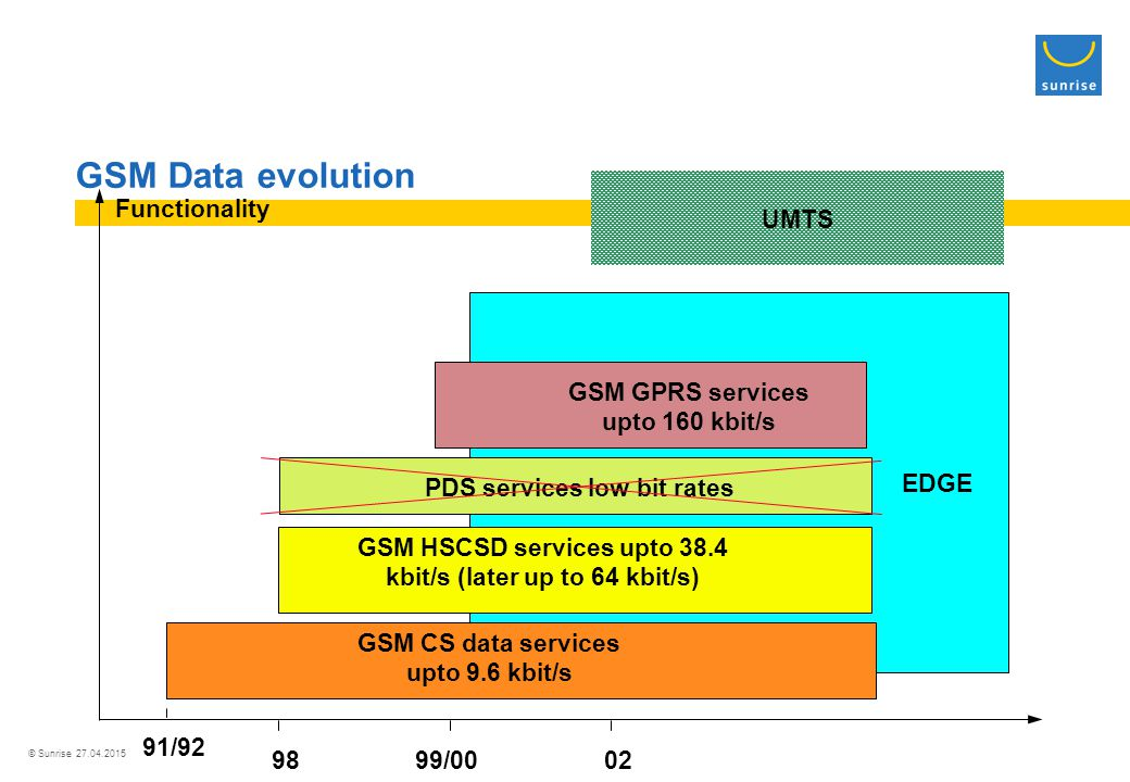 © Sunrise 27.04.2015 GSM Data evolution EDGE GSM HSCSD services upto 38.4 kbit/s (later up to 64 kbit/s) PDS services low bit rates GSM GPRS services upto 160 kbit/s UMTS GSM CS data services upto 9.6 kbit/s 91/92 9899/0002 Functionality