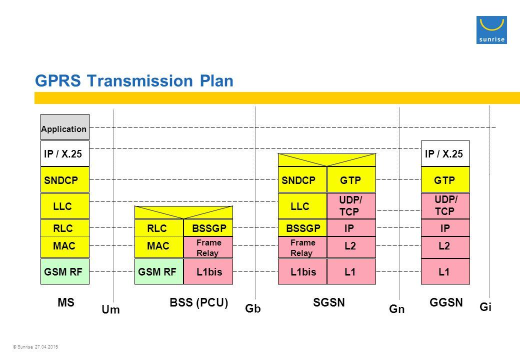 © Sunrise 27.04.2015 GPRS Transmission Plan GSM RF MAC RLC LLC SNDCP IP / X.25 GTP L1 L2 Application GSM RF Frame Relay MAC RLCBSSGP L1bis BSSGP Frame Relay LLC SNDCPGTP L1bisL1 L2 IP MSBSS (PCU)SGSNGGSN Um Gn Gb Gi IP UDP/ TCP UDP/ TCP