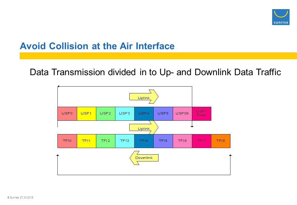 © Sunrise 27.04.2015 Avoid Collision at the Air Interface Data Transmission divided in to Up- and Downlink Data Traffic