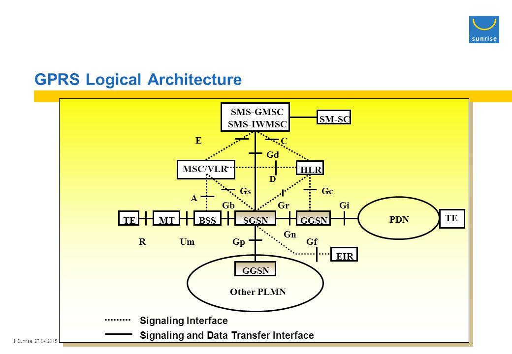 © Sunrise 27.04.2015 GPRS Logical Architecture Gf Gi Gn Gb Gc D C E Gp Gs Signaling and Data Transfer Interface Signaling Interface MSC/VLR TEMTBSS TE PDN RUm Gr A HLR Other PLMN SGSN GGSN Gd SM-SC SMS-GMSC SMS-IWMSC GGSN EIR