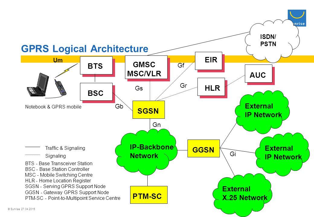 © Sunrise 27.04.2015 GPRS Logical Architecture BSC GMSC MSC/VLR SGSN PTM-SC EIR HLR AUC GGSN IP-Backbone Network External IP Network External X.25 Network Gs Gf Gr Traffic & Signaling Signaling BTS - Base Transceiver Station BSC - Base Station Controller MSC - Mobile Switching Centre HLR - Home Location Register SGSN - Serving GPRS Support Node GGSN - Gateway GPRS Support Node PTM-SC - Point-to-Multipoint Service Centre Notebook & GPRS mobile BTS Gb External IP Network Um ISDN/ PSTN Gn Gi