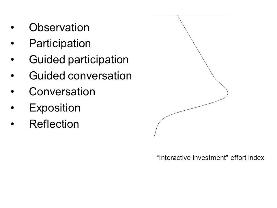 "Observation Participation Guided participation Guided conversation Conversation Exposition Reflection ""Interactive investment"" effort index"