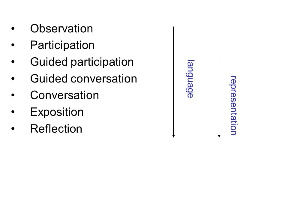 Observation Participation Guided participation Guided conversation Conversation Exposition Reflection language representation