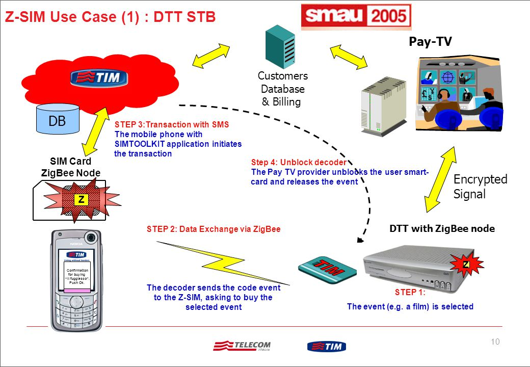 10 Customers Database & Billing Pay-TV DB Encrypted Signal DTT with ZigBee node STEP 1: The event (e.g.
