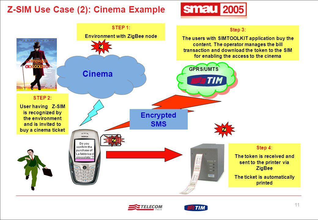 11 Z-SIM Use Case (2): Cinema Example DB Z Do you confirm the purchase of La fabbrica di cioccolato .