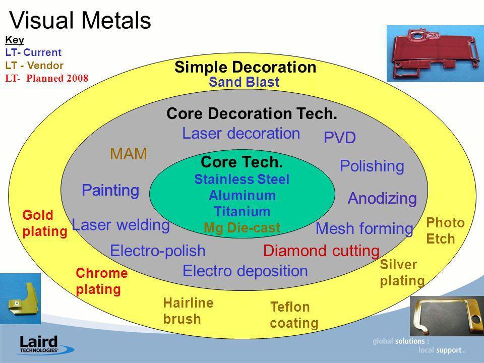 Core Tech.