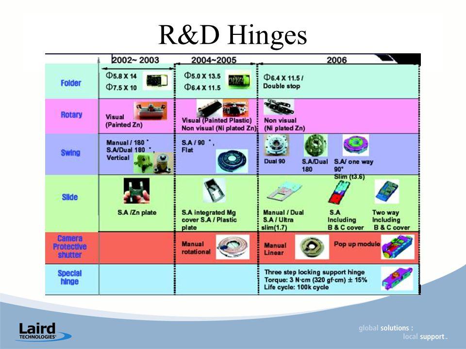 R&D Hinges