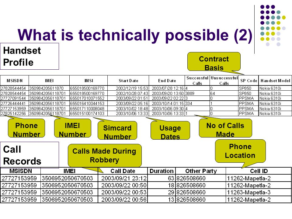 What is technically possible (2) Call Records Phone Number IMEI Number Simcard Number Usage Dates No of Calls Made Contract Basis Calls Made During Robbery Handset Profile Phone Location