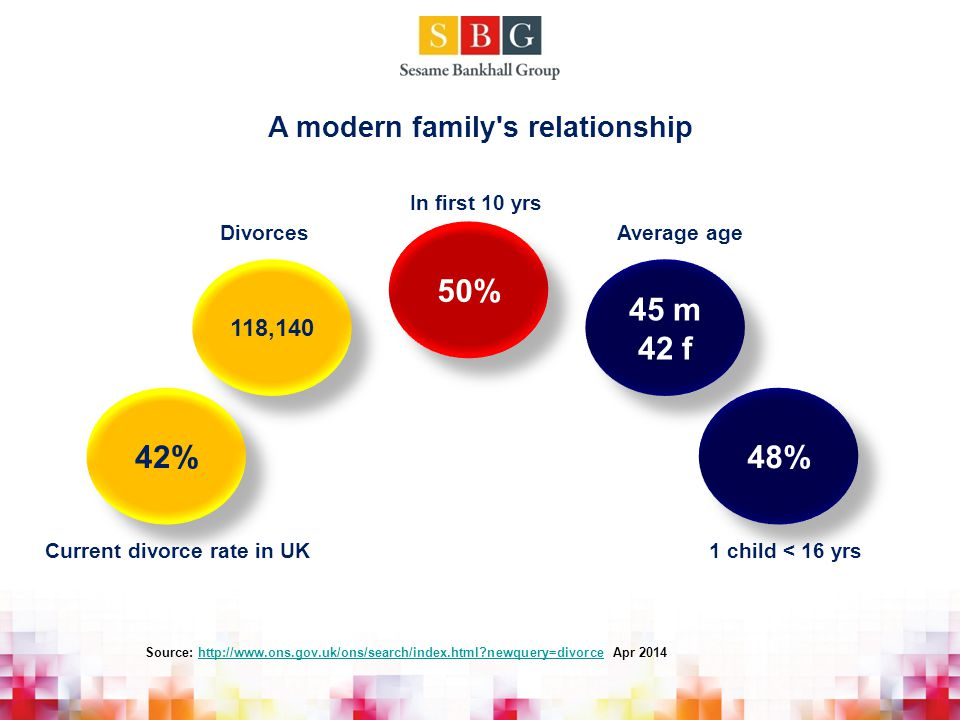 A modern family s relationship 42% Current divorce rate in UK 118,140 Divorces 50% In first 10 yrs 45 m 42 f Average age 48% 1 child < 16 yrs Source: http://www.ons.gov.uk/ons/search/index.html newquery=divorce Apr 2014http://www.ons.gov.uk/ons/search/index.html newquery=divorce