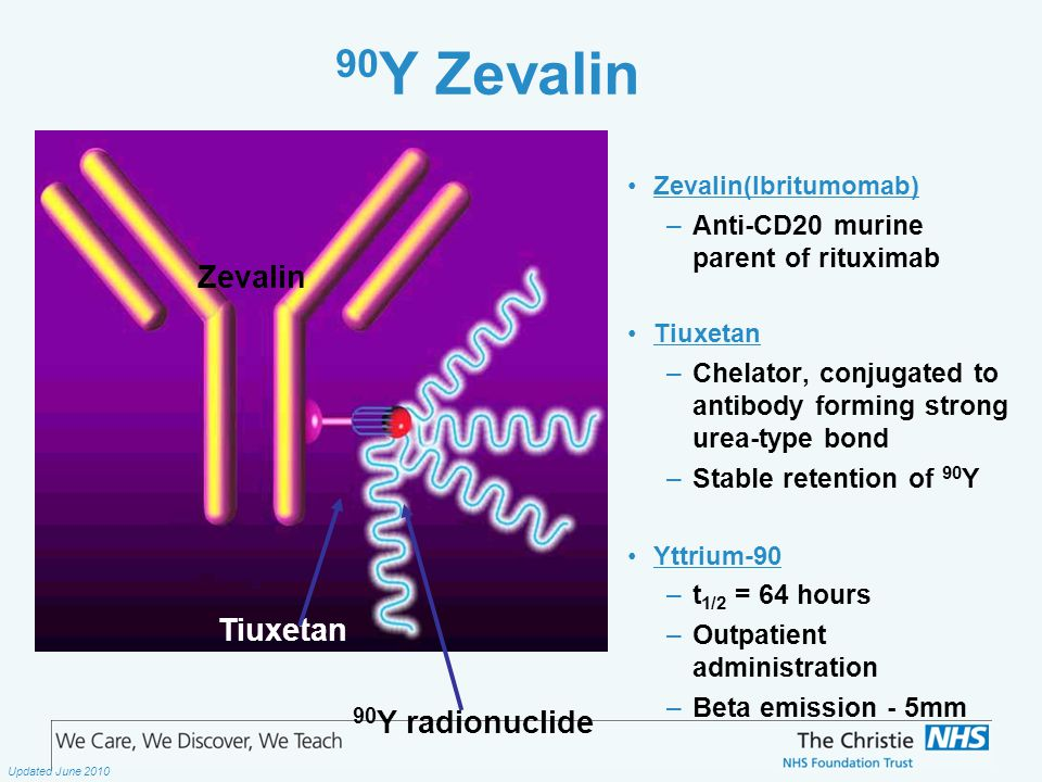 The Christie NHS Foundation Trust Updated June 2010 90 Y Zevalin Zevalin(Ibritumomab) –Anti-CD20 murine parent of rituximab Tiuxetan –Chelator, conjugated to antibody forming strong urea-type bond –Stable retention of 90 Y Yttrium-90 –t 1/2 = 64 hours –Outpatient administration –Beta emission - 5mm 90 Y radionuclide Tiuxetan Zevalin