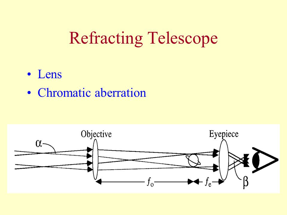 Refracting Telescope Lens Chromatic aberration