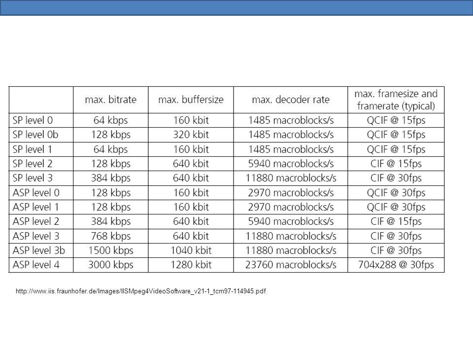 http://www.iis.fraunhofer.de/Images/IISMpeg4VideoSoftware_v21-1_tcm97-114945.pdf