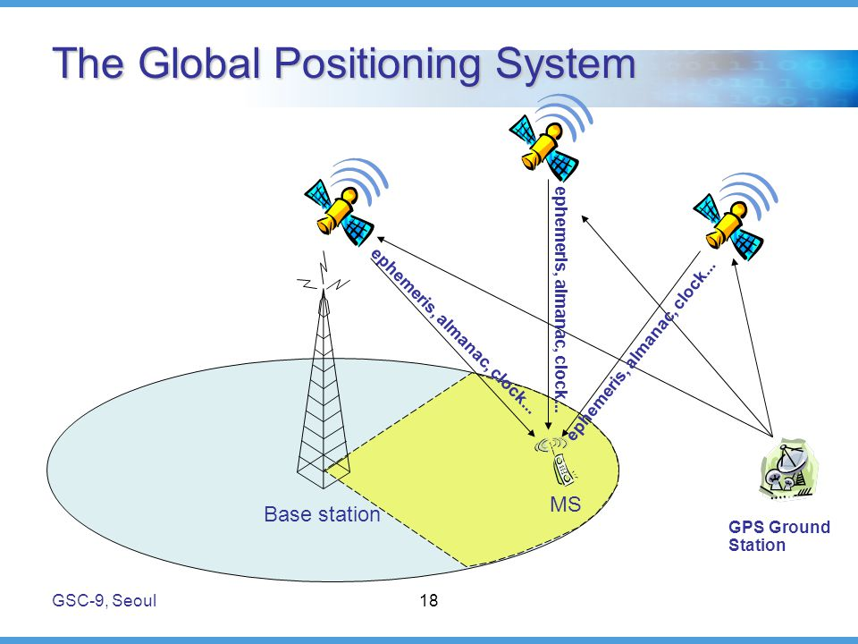 GSC-9, Seoul18 The Global Positioning System Base station MS GPS Ground Station ephemeris, almanac, clock...
