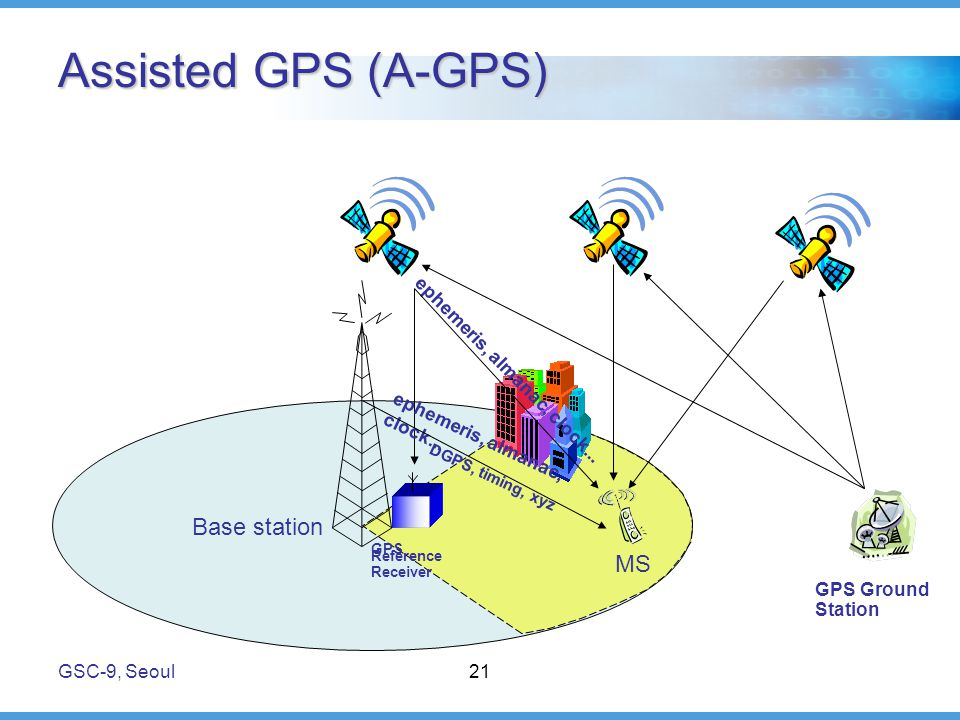 GSC-9, Seoul21 Assisted GPS (A-GPS) Base station MS GPS Reference Receiver ephemeris, almanac, clock...