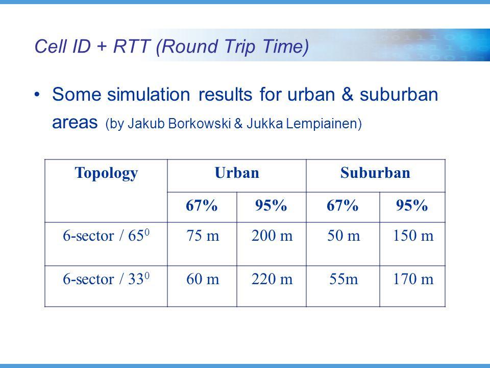 Cell ID + RTT (Round Trip Time) Some simulation results for urban & suburban areas (by Jakub Borkowski & Jukka Lempiainen) TopologyUrbanSuburban 67%95%67%95% 6-sector / 65 0 75 m200 m50 m150 m 6-sector / 33 0 60 m220 m55m170 m