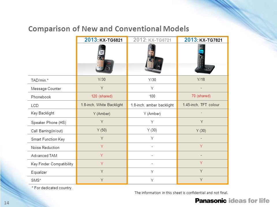 14 Comparison of New and Conventional Models * For dedicated country.