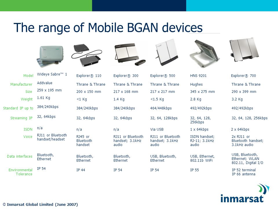 © Inmarsat Global Limited (June 2007) The range of Mobile BGAN devices Manufacturer Environmental Tolerance Data interfaces Voice ISDN Streaming IP Standard IP up to Weight Size IP 52 terminal IP 66 antenna USB, Bluetooth, Ethernet; WLAN 802.11, Digital I/O 2x RJ11 or Bluetooth handset; 3.1kHz audio 32, 64, 128, 256kbps 492/492kbps 3.2 Kg 290 x 399 mm Thrane & Thrane Model IP 54 Bluetooth, Ethernet RJ11 or Bluetooth handset/headset n/a 32, 64kbps 384/240kbps 1.61 Kg 259 x 195 mm Addvalue Wideye Sabre™ 1 IP 44 Bluetooth, Ethernet RJ45 or Bluetooth handset n/a 32, 64kbps 384/240kbps <1 Kg 200 x 150 mm Thrane & Thrane Explorer® 110 Hughes IP 55 USB, Ethernet, 802.11b WiFi ISDN handset; RJ-11; 3.1kHz audio 1 x 64kbps 32, 64, 128, 256kbps 492/492kbps 2.8 Kg 345 x 275 mm HNS 9201Explorer® 700 IP 54 USB, Bluetooth, Ethernet RJ11 or Bluetooth handset; 3.1kHz audio Via USB 32, 64, 128kbps 464/448kbps <1.5 Kg 217 x 217 mm Thrane & Thrane Explorer® 500 2 x 64kbps IP 54 Bluetooth, Ethernet RJ11 or Bluetooth handset; 3.1kHz audio n/a 32, 64kbps 384/240kbps 1.4 Kg Thrane & Thrane Explorer® 300 217 x 168 mm