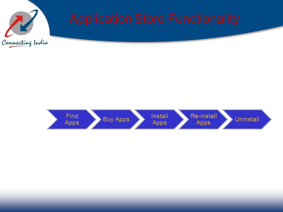 Application Store Functionality Find Apps Buy Apps Install Apps Re-install Apps Uninstall