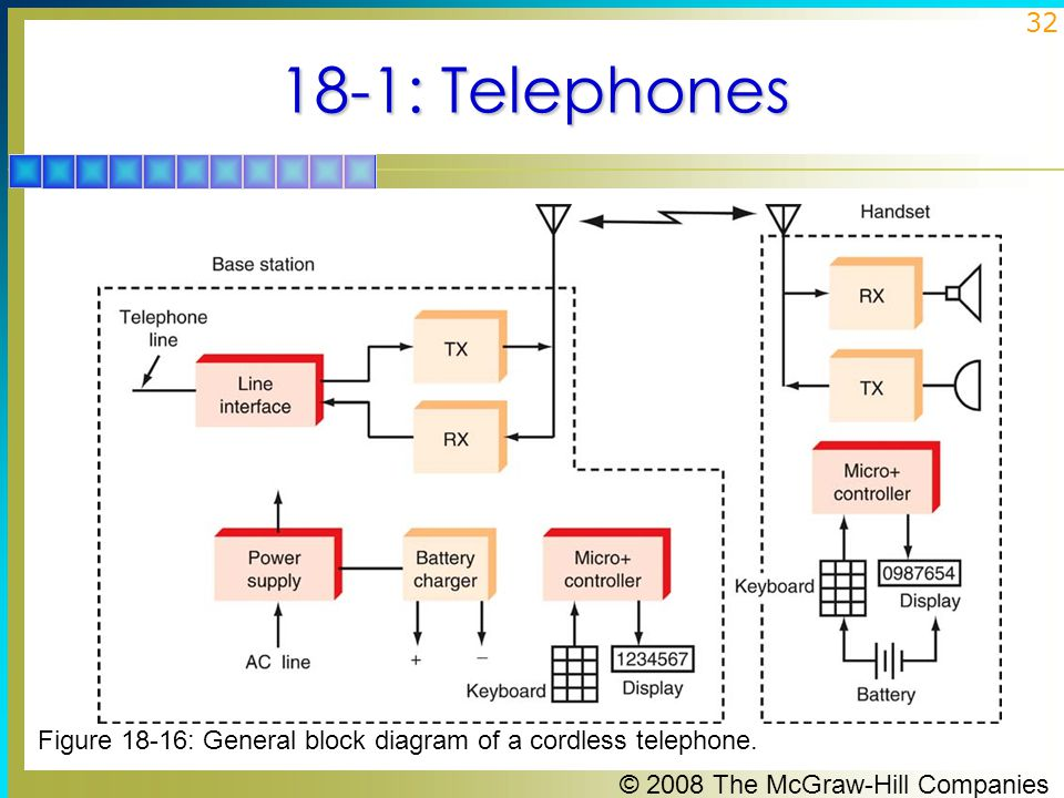 © 2008 The McGraw-Hill Companies 32 18-1: Telephones Figure 18-16: General block diagram of a cordless telephone.