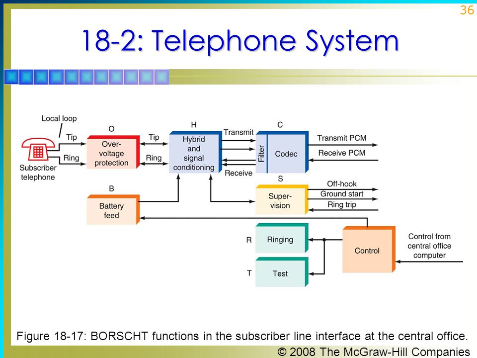 © 2008 The McGraw-Hill Companies 36 18-2: Telephone System Figure 18-17: BORSCHT functions in the subscriber line interface at the central office.