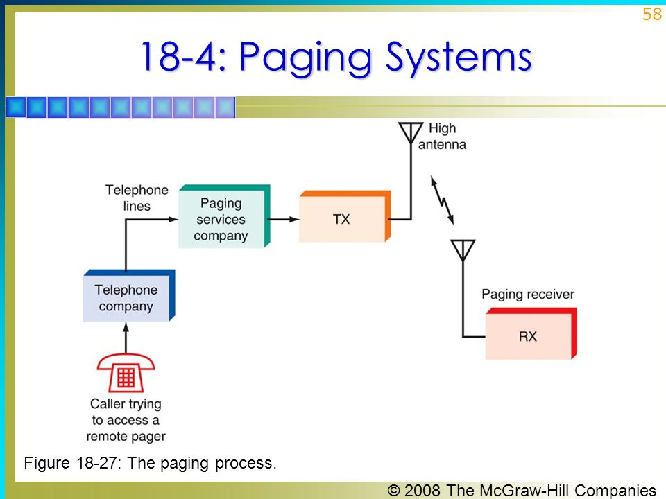 © 2008 The McGraw-Hill Companies 58 18-4: Paging Systems Figure 18-27: The paging process.