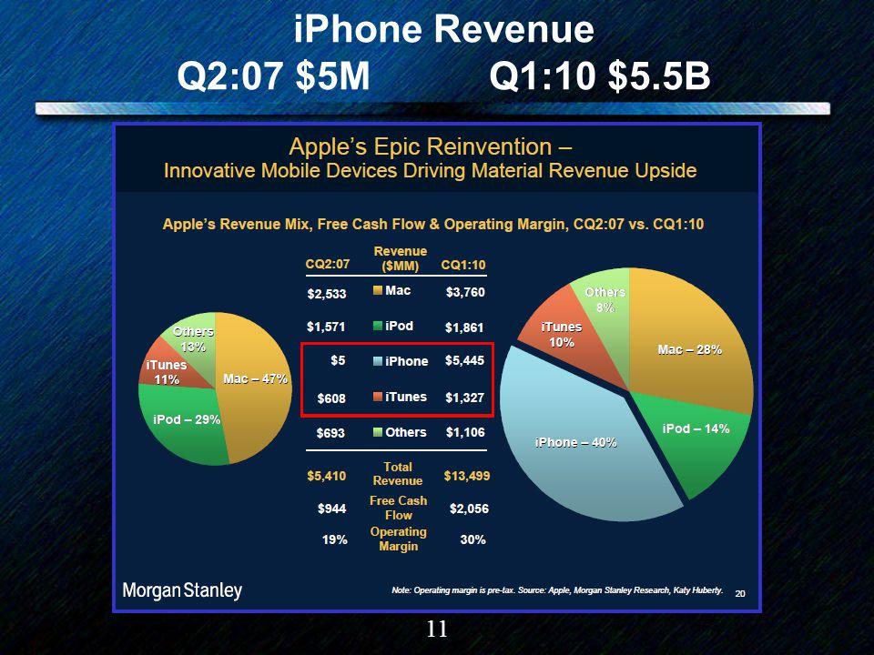 11 iPhone Revenue Q2:07 $5M Q1:10 $5.5B