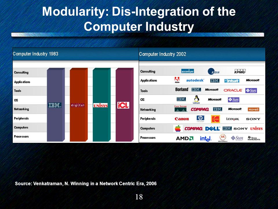 18 Modularity: Dis-Integration of the Computer Industry Source: Venkatraman, N. Winning in a Network Centric Era, 2006