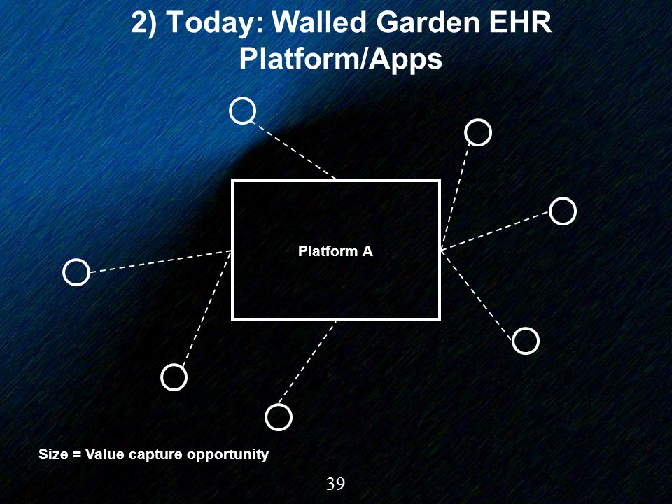 39 2) Today: Walled Garden EHR Platform/Apps Platform A Size = Value capture opportunity