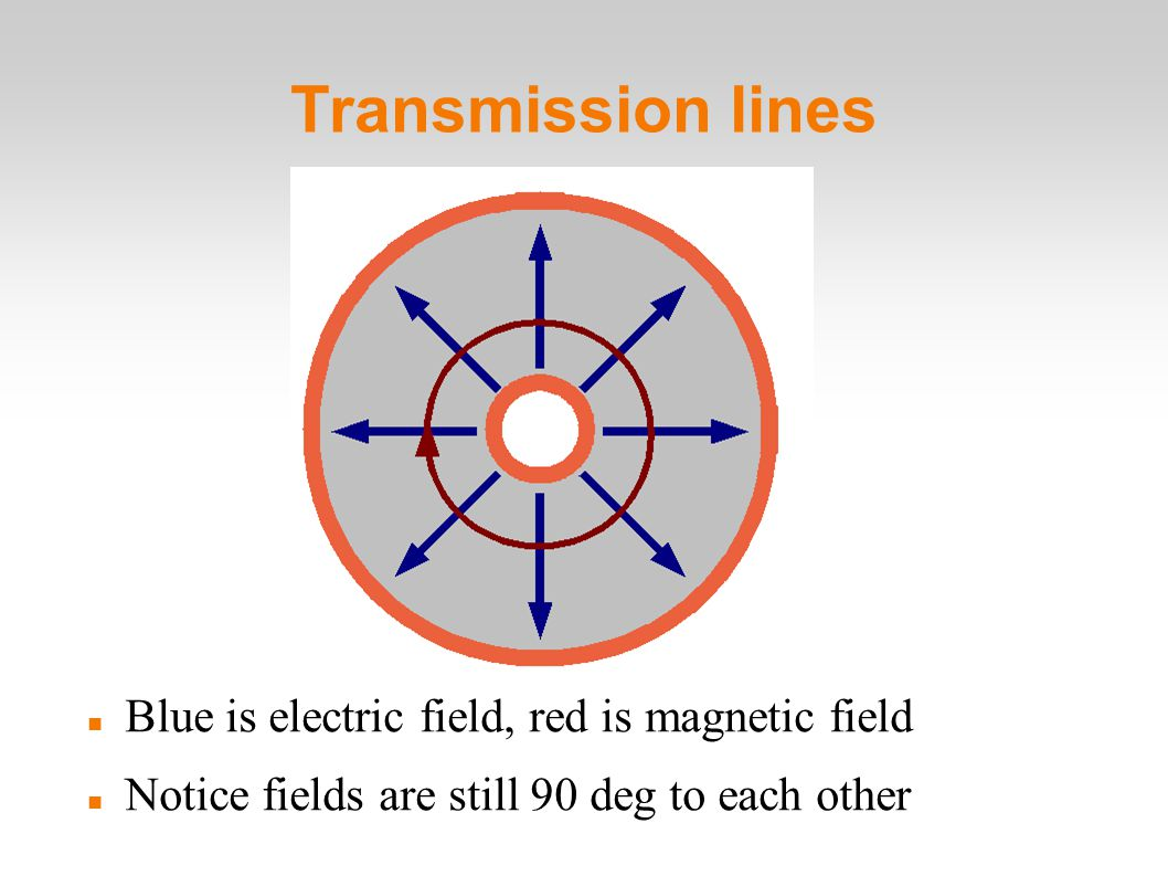 Transmission lines Blue is electric field, red is magnetic field Notice fields are still 90 deg to each other