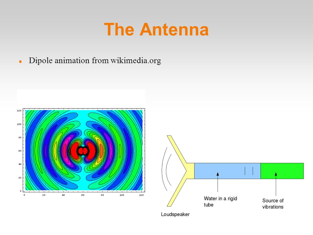 The Antenna Dipole animation from wikimedia.org