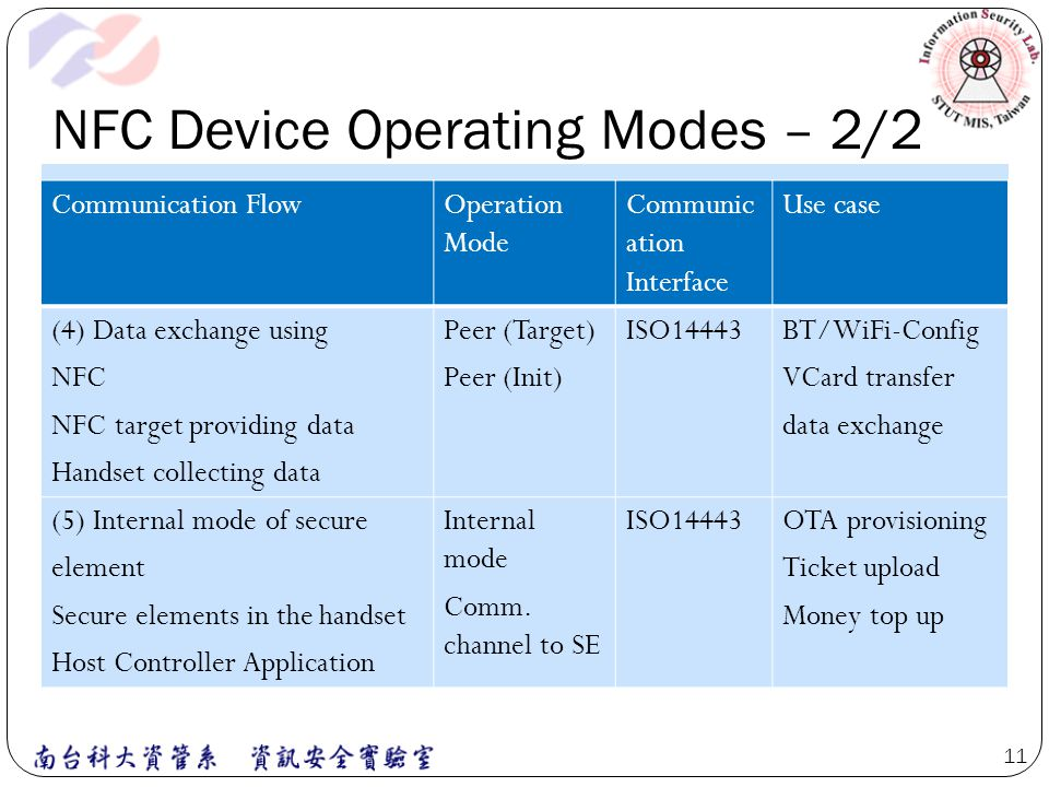 NFC Device Operating Modes – 2/2 Communication FlowOperation Mode Communic ation Interface Use case (4) Data exchange using NFC NFC target providing d